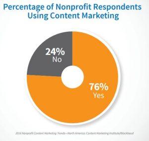 nonprofit content marketing percentage