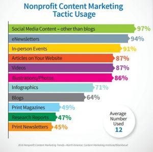 nonprofit website content tactic usage