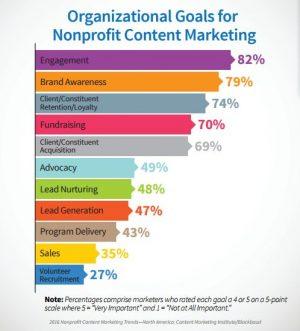 nonprofit website content organizational goals
