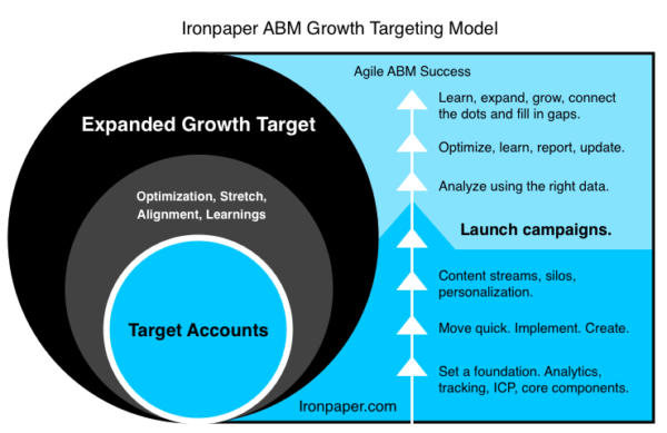 ABM Growth Model by Ironpaper