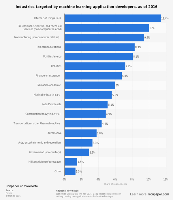 Industries targeted by machine learning application developers - AI stats - Artificial intelligence report