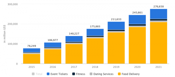 growth of eServices: Stats