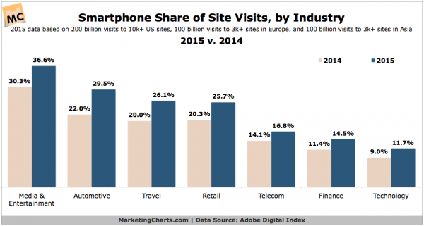 Stats: Mobile responsive website design - by industry