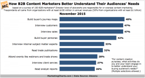 B2B Marketers Turn to Buyer's Journey Maps to Craft Better Content