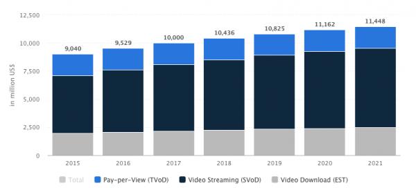 VOD statistics US