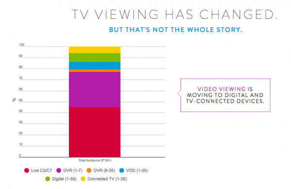 VOD Statistics and Trends
