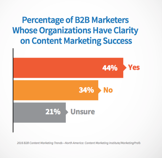 who has clarity on content success