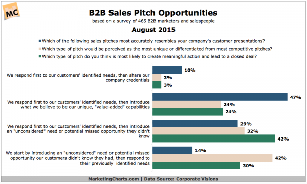 B2B sales strategy for upsell