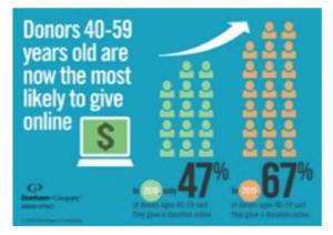 nonprofit giving