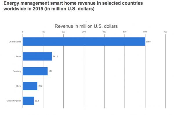 Energy Smart Home Market Size