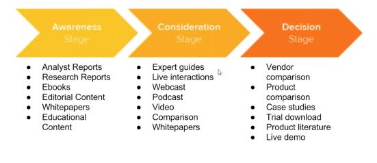 digital marketing audit lead nurturing