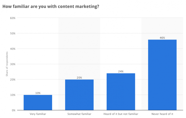 Familiarity with content marketing