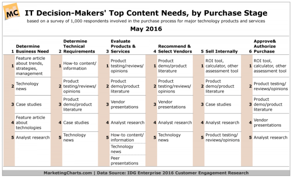 Which pieces of content are most valuable to B2B technology buyers and at which stage of the customer journey?