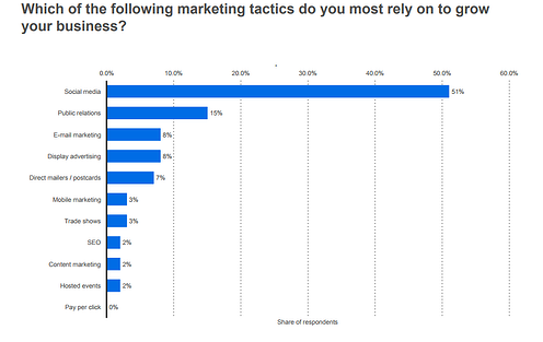 4. 51% of small businesses rely on social media to grow their business (Statistica).