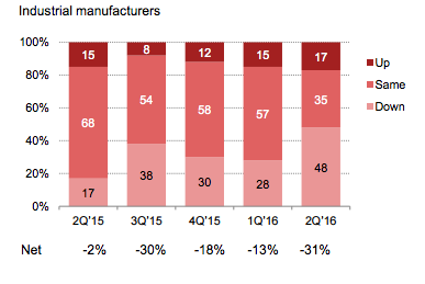 Sales Industrial Manufacturing