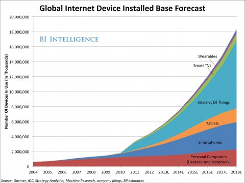 Connected products - internet of things growth