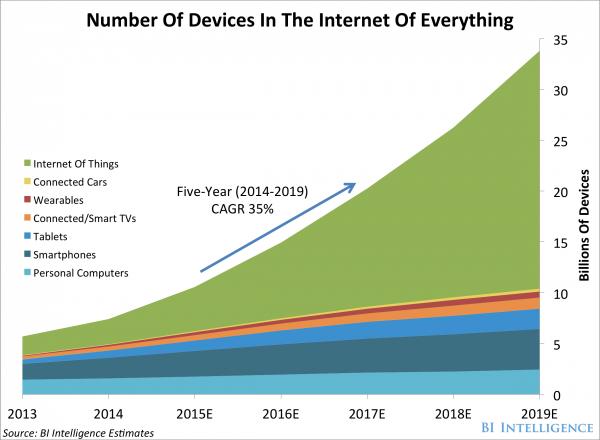 Internet of Things market statistics - IoT stats