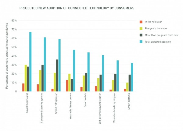 Projected adoption of internet connected technology by consumers