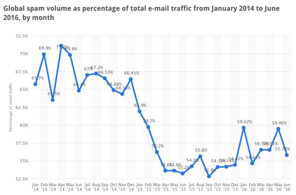Spam traffic chart