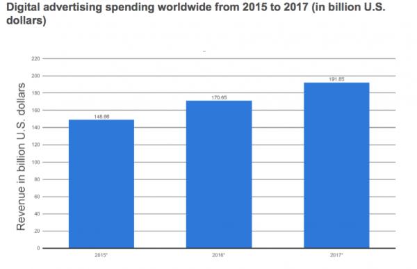 Digital global spending