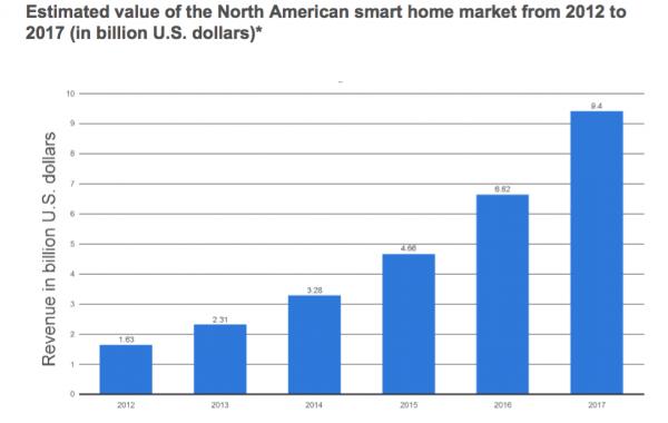 Smart Home NA Market Size