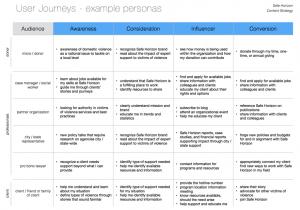 user journeys for nonprofit Safe Horizons