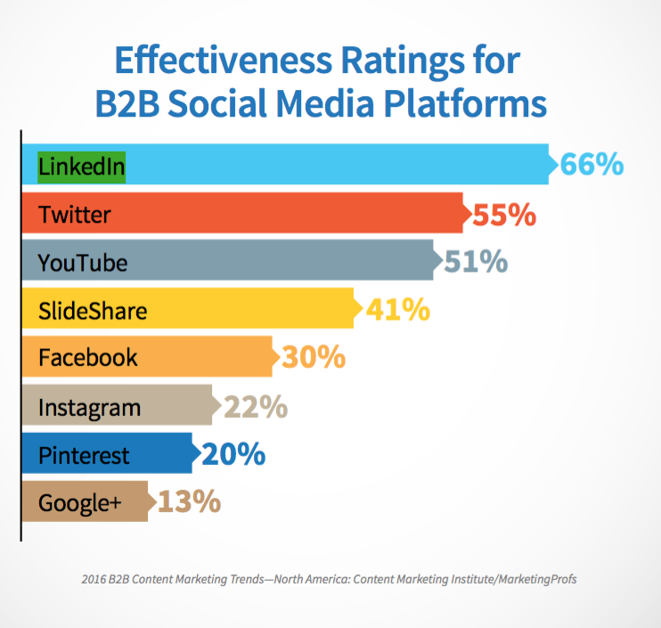 Effectiveness of social media for B2B marketing
