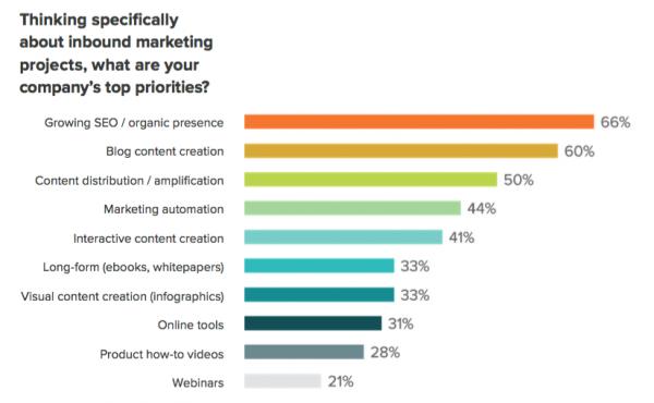 Content marketing priorities - chart