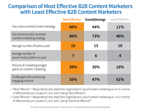 Comparison of the most and least effective B2B marketing teams - B2B marketing statistics for 2014