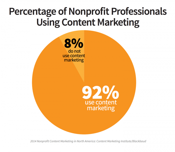 Content marketing for nonprofit organizations