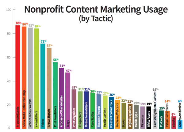 Content marketing and inbound marketing by tactic for nonprofits