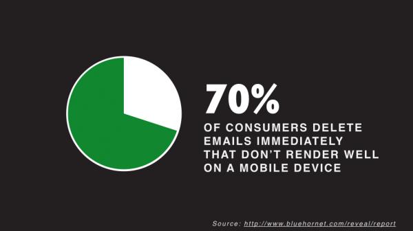 Responsive Web Design Statistics That Matter - 70% of consumers...