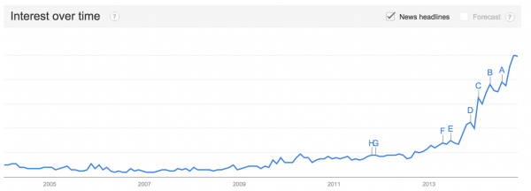 """Search demand for the """"Internet of Things"""" over time"""