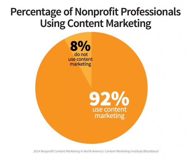 nonprofit marketing statistics