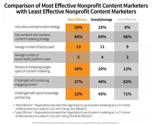 Comparison of Most Effective Nonprofit Content Marketers with Least Effective Nonprofit Content Marketers