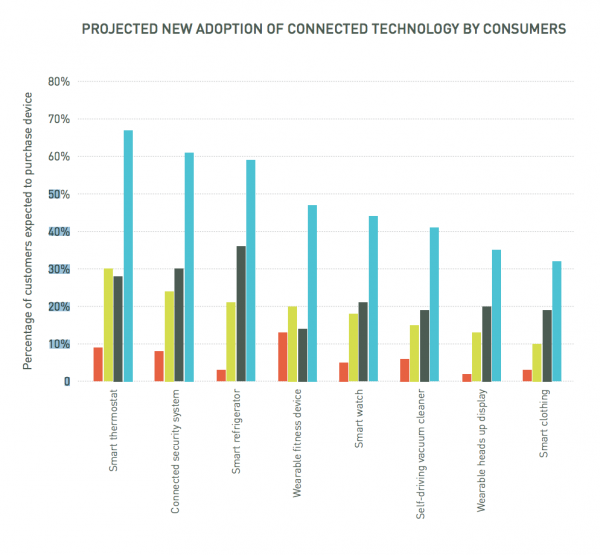 Projected adoption of internet connected devices globally