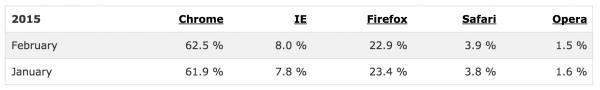 Browser Statistics - web design statistics 2015