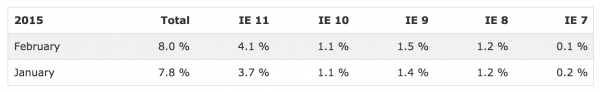 Internet Explorer Statistics