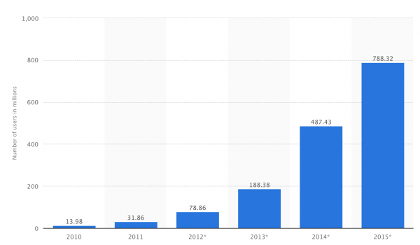 Global number of mobile-only internet users from 2010 to 2015 (in millions)