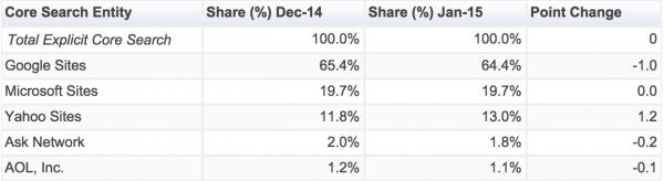search engine market statistics in 2015