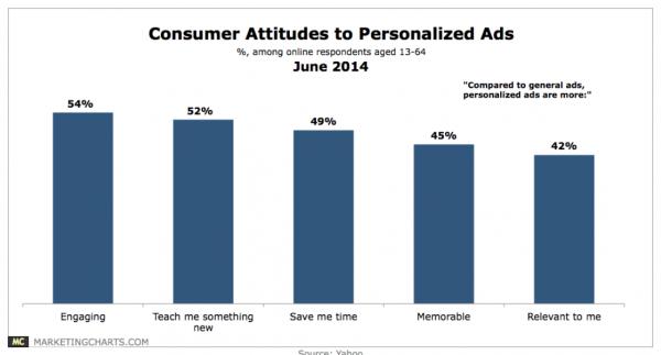 Statistics on Marketing Personalization