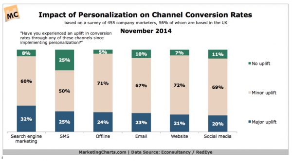 """1 in 3 marketers report a """"major uplift"""" in search engine marketing conversion rates since implementing personalization"""
