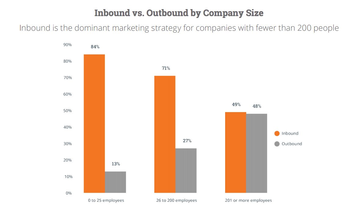 Inbound vs. Outbound by Company Size Inbound is the dominant marketing strategy for companies with fewer than 200 people