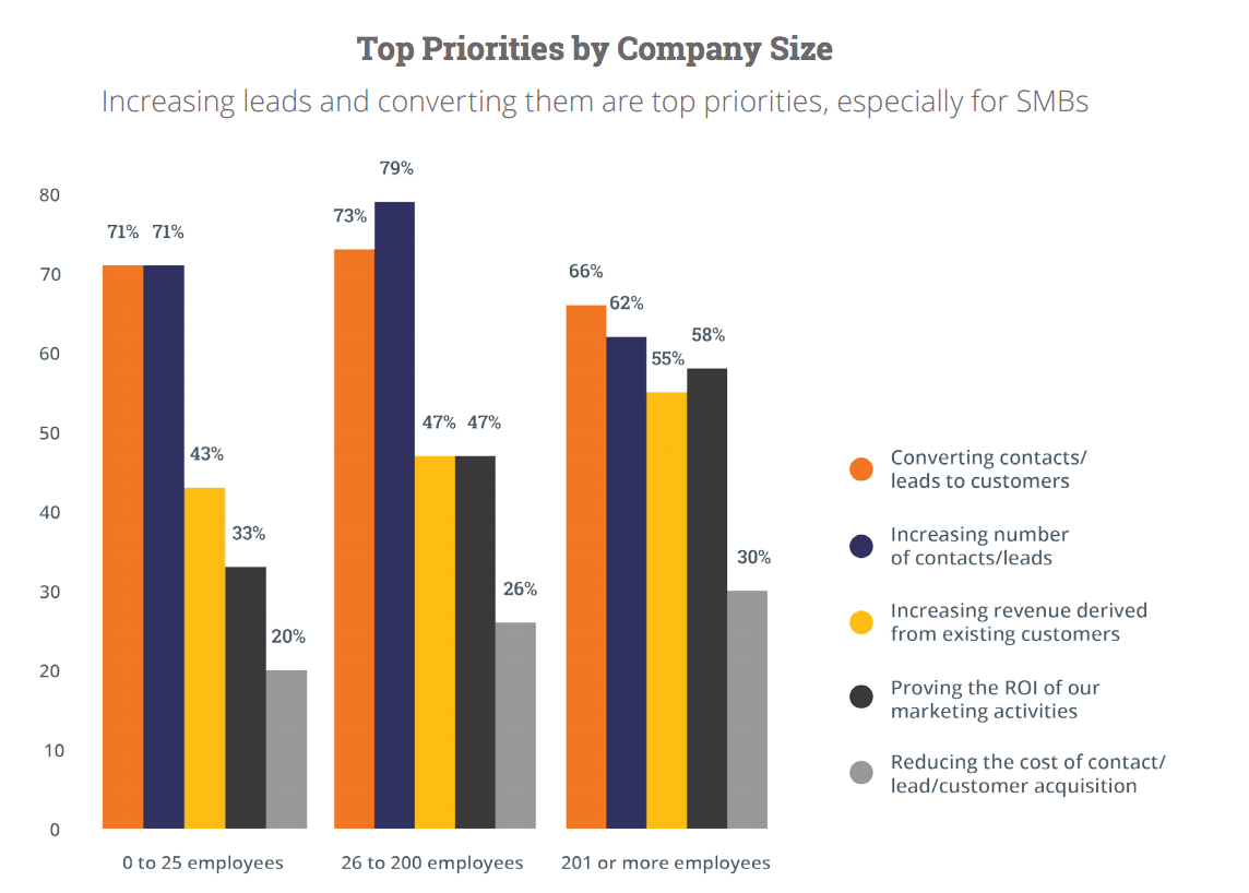 Top Priorities by Company Size Increasing leads and converting them are top priorities, especially for SMBs