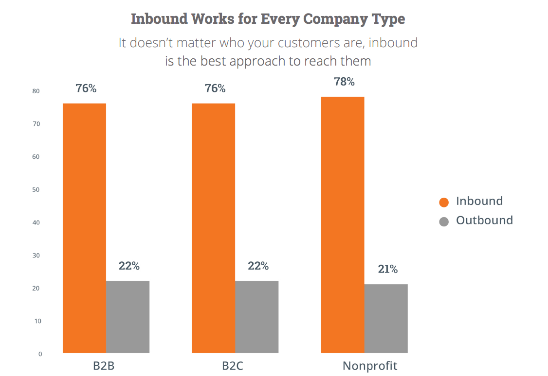Inbound Works for Every Company Type It doesn't matter who your customers are, inbound is the best approach to reach them