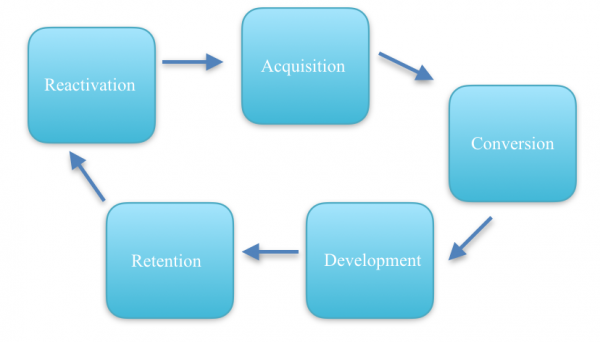 B2B sales lifecycle stages