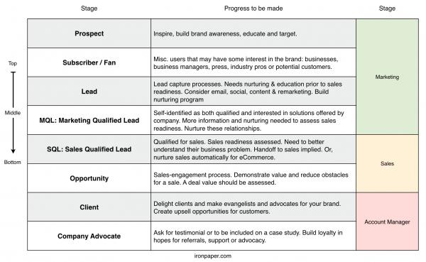 B2B marketing to sales lifecycle