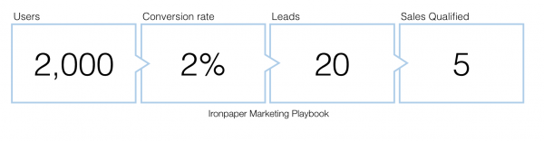 Marketing data - key data points for decision making