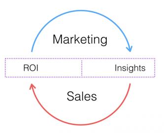 What is closed loop marketing to sales?
