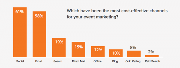 Event marketing success. Source: State of Event Marketing